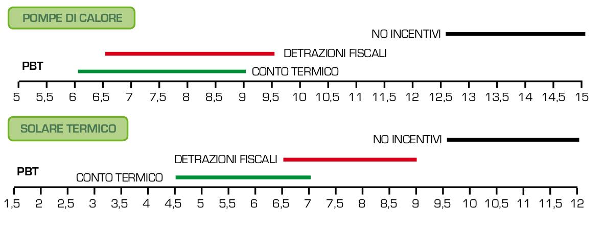 Cnfronto_incentivi_PdC_st_residenziale