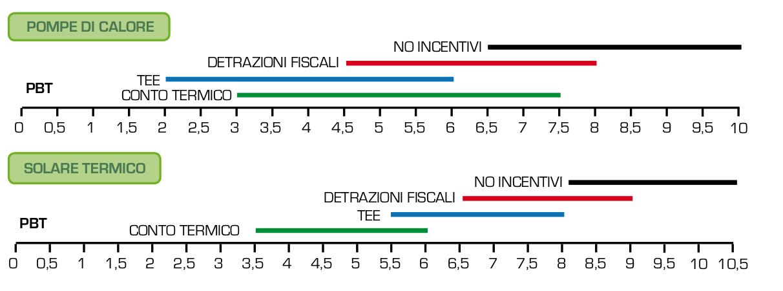 Confronto_incentivi_Pdc_ST_PA_commerciale