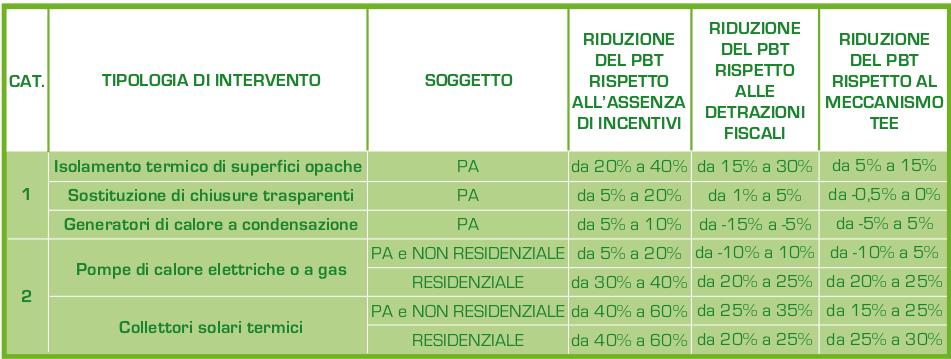 Tabella_confronto_incentivi_efficienza