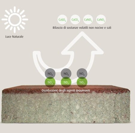 Cemento mangia-smog sempre più efficiente