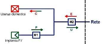 Il-percorso-e-i-flussi-di-energia-con-la-rete-elettrica