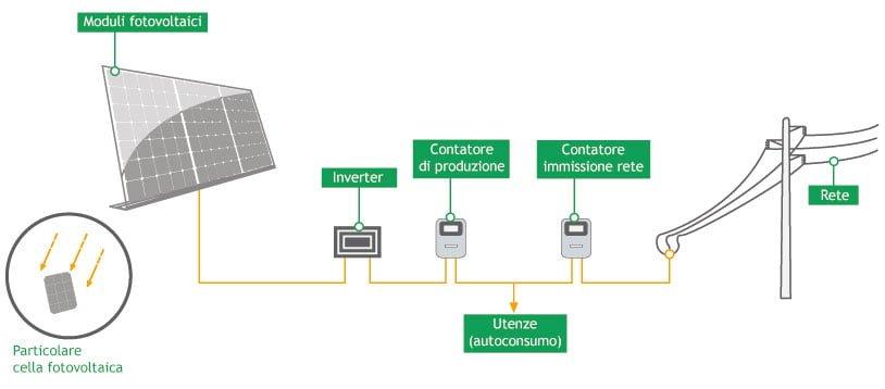fotovoltaico scambio sul posto
