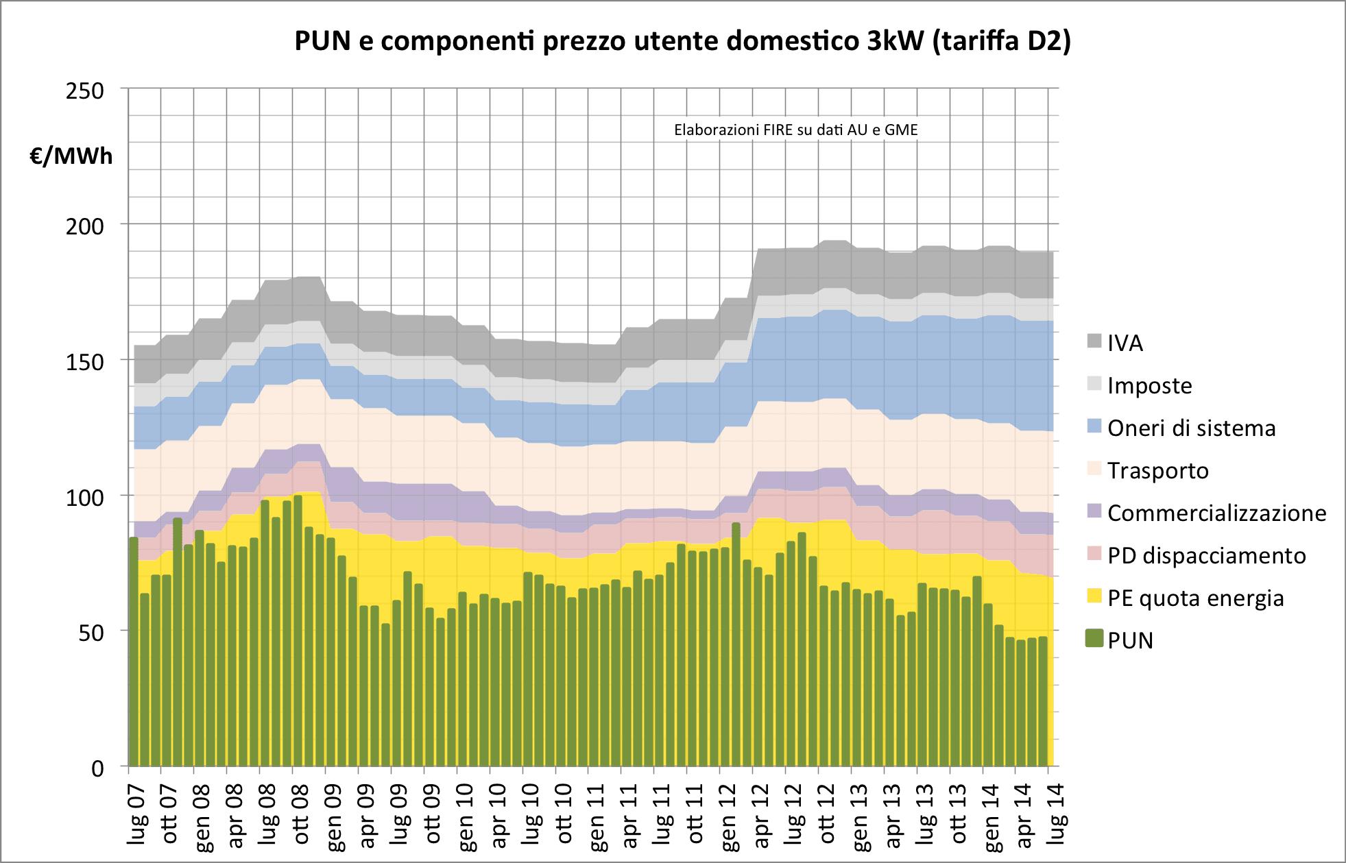 2014-07 grafico PUN e componenti tariffa D2