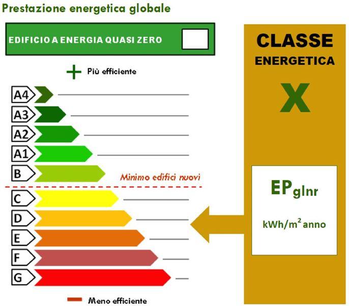 ape_ certificazione energetica