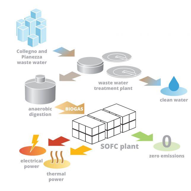Energia pulita dagli scarichi - ecco esemplificato il funzionamento dell'impianto