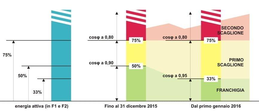Delibera AEEG 180.2013 Rifasamento impianti e Cosφ a 0,95 da gennaio 2016 2