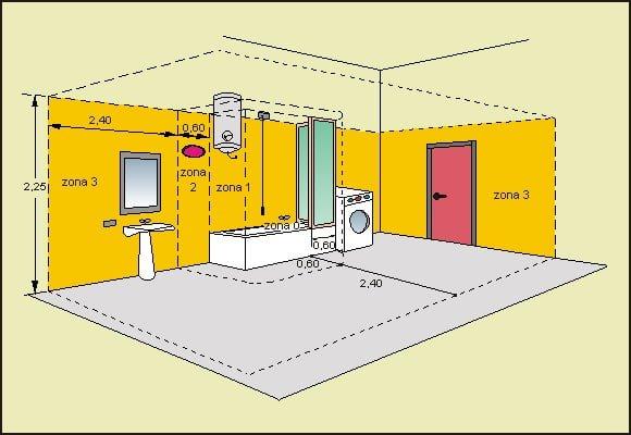 grado-di-protezione-nelle-zone-3-dei-locali-contenenti-bagni-o-docce