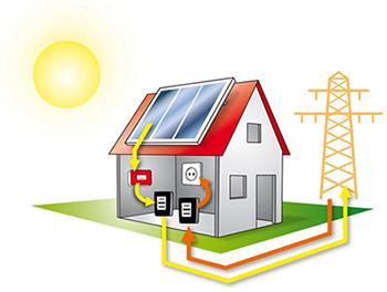Casa Fotovoltaico energia elettrica